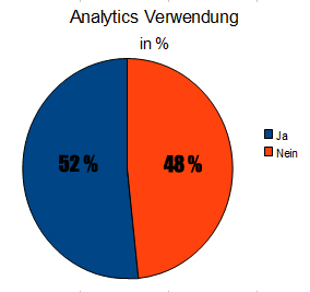 Analytics Verwendung in Blogs