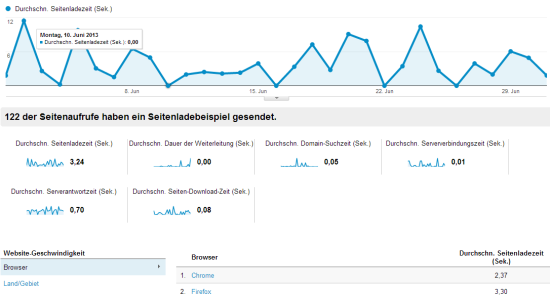 Ladezeit-Analyse in Google Analytics