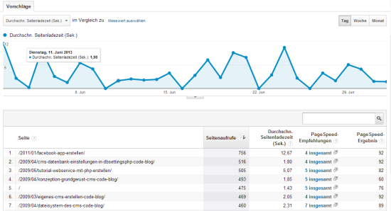 Page Speed im Google Analytics